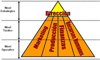 Resultado de imagen para áreas estratégicas de una organización