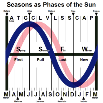 Wheel of the Year - The annual cycle of insolation (Sun energy, shown in blue) with key points for seasons (middle), quarter days (top) and cross-quarter days (bottom) along with months (lower) and Zodiac houses (upper).  The cycle of temperature (shown in pink) is delayed by seasonal lag.