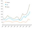 Prix de la tonne équivalent pétrole pour le pétrole, le gaz et le charbon depuis 1987.png