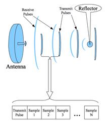 Pulse-Doppler signal processing - Wikipedia