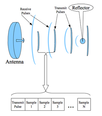 Pulse-Doppler signal processing - Pulse-Doppler signal processing begins with samples taken between multiple transmit pulses. Sample strategy expanded for one transmit pulse is shown.