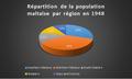 Répartion de la population maltaise par région en 1948.png