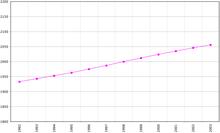 Graphique de l'évolution démographique entre 1992 et 2002