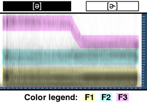 R-colored vowel - Image: Rhoticity spectrogramf