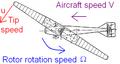 Rotorcraft Aspect ratio (mu) diagram.PNG