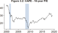 S&P 500 cyclically adjusted price-to-earnings ratio (CAPE), 2000-2020.png