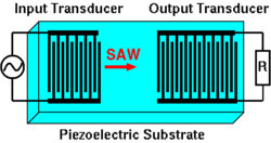 Surface acoustic wave - Wikipedia