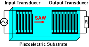 Surface acoustic wave - Schematic picture of a typical SAW device design.