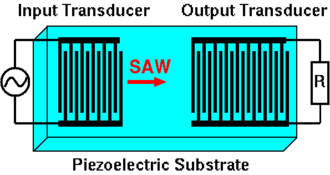 Interdigital transducer - Schematic picture of a typical SAW signal processing device containing two interdigital transducers.