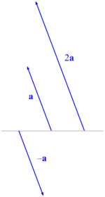 Scalar multiplication of vectors.png