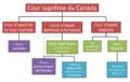 Schéma organisation judiciaire du Canada (par type).png