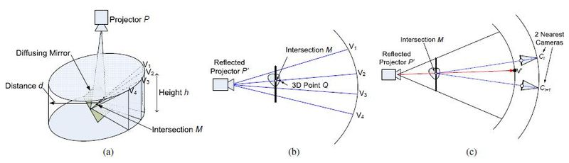 Spinning mirror system - Wikipedia