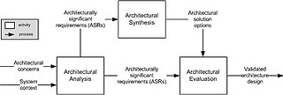 High level structures of a software system