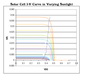 Maximum power point tracking - Photovoltaic solar cell I-V curves where a line intersects the knee of the curves where the maximum power transfer point is located.