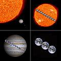 SolarSystem OrdersOfMagnitude Sun-Jupiter-Earth-Moon-11to3.jpg