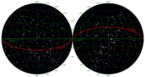 Declination - The night sky, divided into two halves. Declination (green) begins at the equator (green) and is positive northward (towards the top), negative southward (towards the bottom). The lines of declination (green) divide the sky into small circles, here 15° apart.
