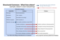 Structured Data on Commons - which information goes where - version 2017-10-31.png