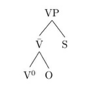 Verb-initial word order - Verb phrase in X-bar structure with a right specifier.
