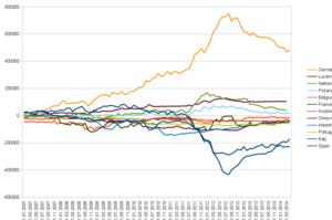 TARGET2 - TARGET2 balances between January 2007 and April 2014