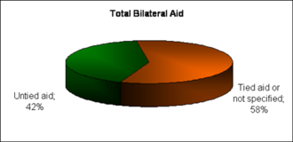 Tied aid - Distributions of tied and untied aid
