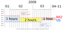Time graph. The horizontal axis shows dates in 2008, the vertical axis shows the UTC offsets of eastern Brazil and eastern U.S. The difference between the two starts at 3 hours, then goes to 2 hours on February 17 at 24:00 Brazil eastern time, then goes to 1 hour on March 9 at 02:00 U.S. eastern time.