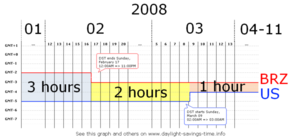 Time graph. The horizontal axis shows dates in 2008. The vertical axis shows the UTC offsets of eastern Brazil and eastern U.S. The difference between the two starts at 3 hours, then goes to 2 hours on February 17 at 24:00 Brazil eastern time, then goes to 1 hour on March 9 at 02:00 U.S. eastern time.