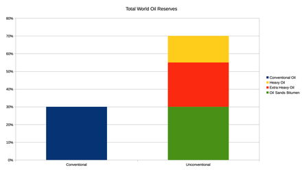 Unconventional resources are much larger than conventional ones. Total World Oil Reserves Conventional Unconventional.png