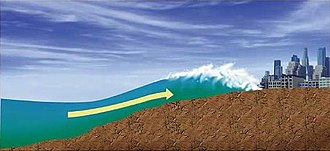 Tsunami - The wave further slows and amplifies as it hits land. Only the largest waves crest.