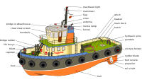 Tugboat diagram-en edit.svg