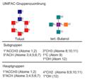 UNlFAC-Gruppenzuordnung.png