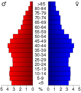 USA Ohio age pyramid.svg