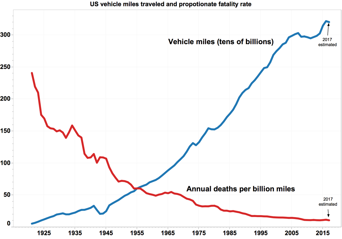 Self driving car cost per mile