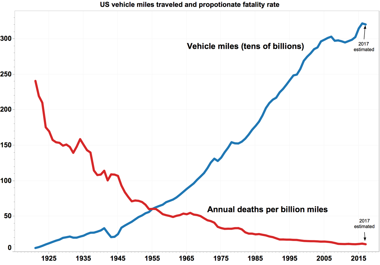 File Usa Annual Vmt Vs Deaths Per Vmt Png Wikimedia Commons
