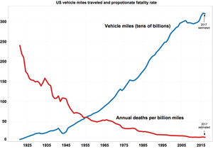 Transportation safety in the United States - Annual US vehicle miles traveled (blue, in tens of billions) and traffic fatalities per billion miles traveled (red) from 1921 to 2015