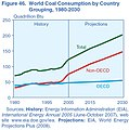 USEIA world coal projection.jpg