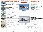 US Navy Helo Master Plan