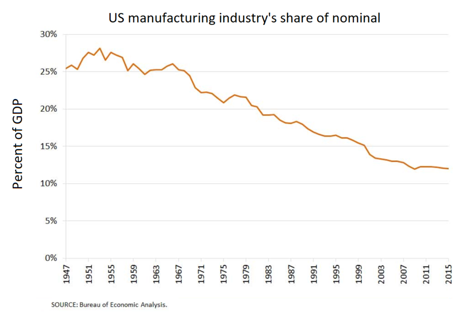 US manufacturing industry's share of nominal GDP