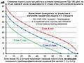 Снижение слуха при стаже 1, 3 и 6 лет.jpg