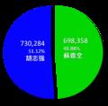 2010年台中市市長選舉結果圓餅圖.png