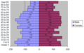 2010 age distribution graph-Windom.PNG