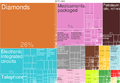 2014 Israel Products Export Treemap.png