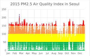 Health in South Korea - Image: 2015 PM2.5 Air Pollution Index in Seoul (hourly)