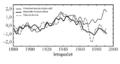 800px Briffa tree ring density vs temperature 1880-2000 cs.png