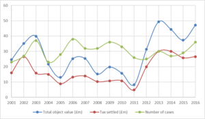 Acceptance in lieu - Graph of tax settlement values (red), total object values (blue) and number of cases (green), 2001–16.  Includes Cultural Gifts Scheme objects since 2013
