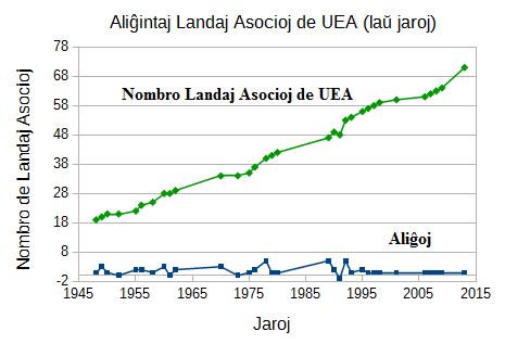 Alighintaj Landaj Asocioj UEA 1950-2015