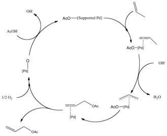Allyl acetate - Catalytic cycle for the production of Allyl Acetate.