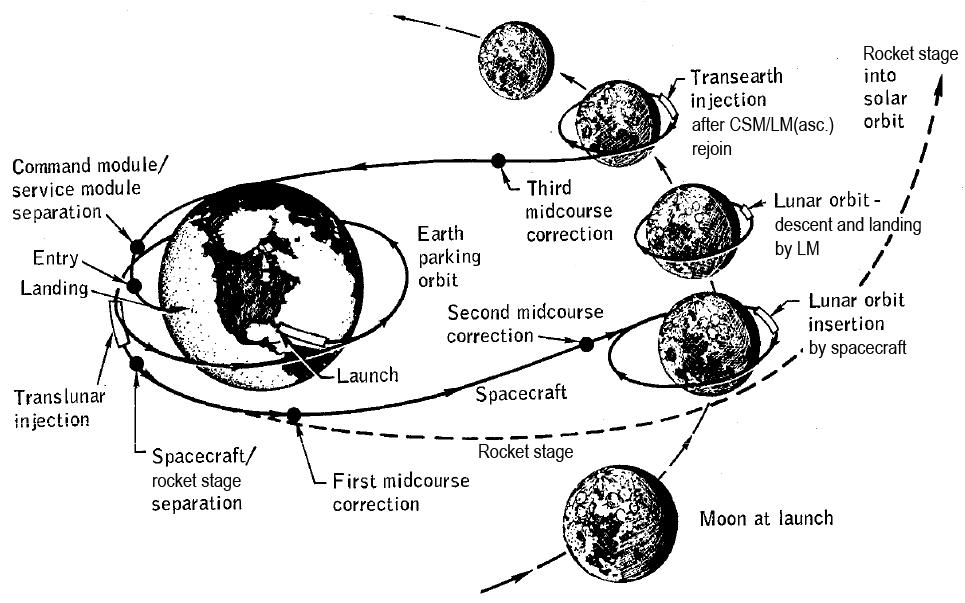 Apollo-Moon-mission-profile