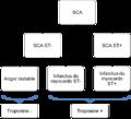 Arbre diagnostique syndrome coronarien aigu.png