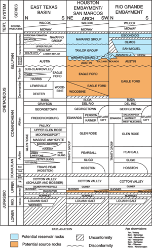 Dimmit County, Texas - San Miguel and Olmos Formations stratigraphic column