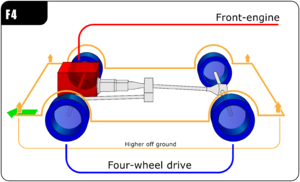 "Automobile layout - Front-engine, rear-wheel drive derived ""F4"" layout"